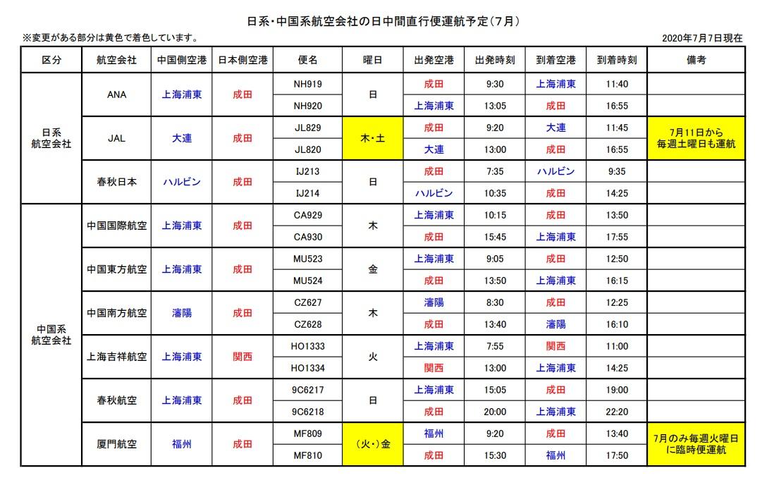 日本-中国間のフライト情報